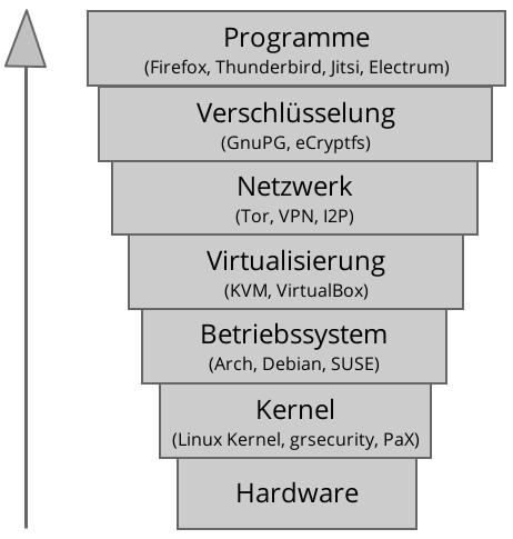 Sicherheitsebenen eines Computers von der Hardware bis zur Software