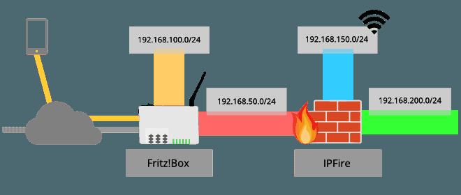 Hardware und Netzwerkaufbau – IPFire Teil1 ⋆ Kuketz IT